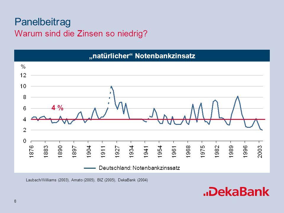 9 natürlicher Kapitalmarktzinssatz Laubach/Williams (2003), Amato (2005), BIZ (2005), DekaBank (2004) Panelbeitrag Warum sind die Zinsen so niedrig.