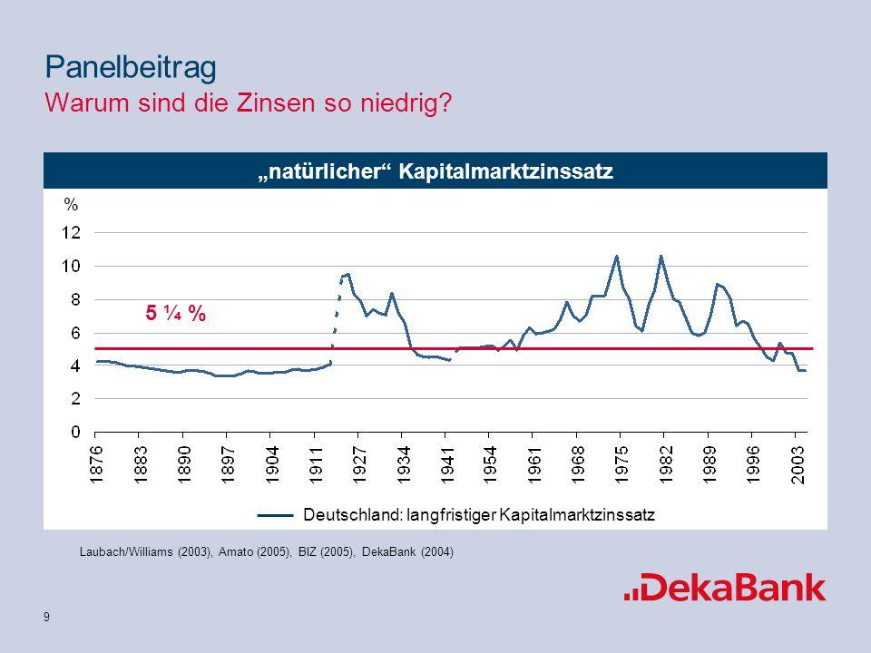 10 Keine Überwälzung von Rohstoffpreissteigerungen möglich EU-12 Quellen: Eurostat, DekaBank 2005 Panelbeitrag Warum sind die Zinsen so niedrig?