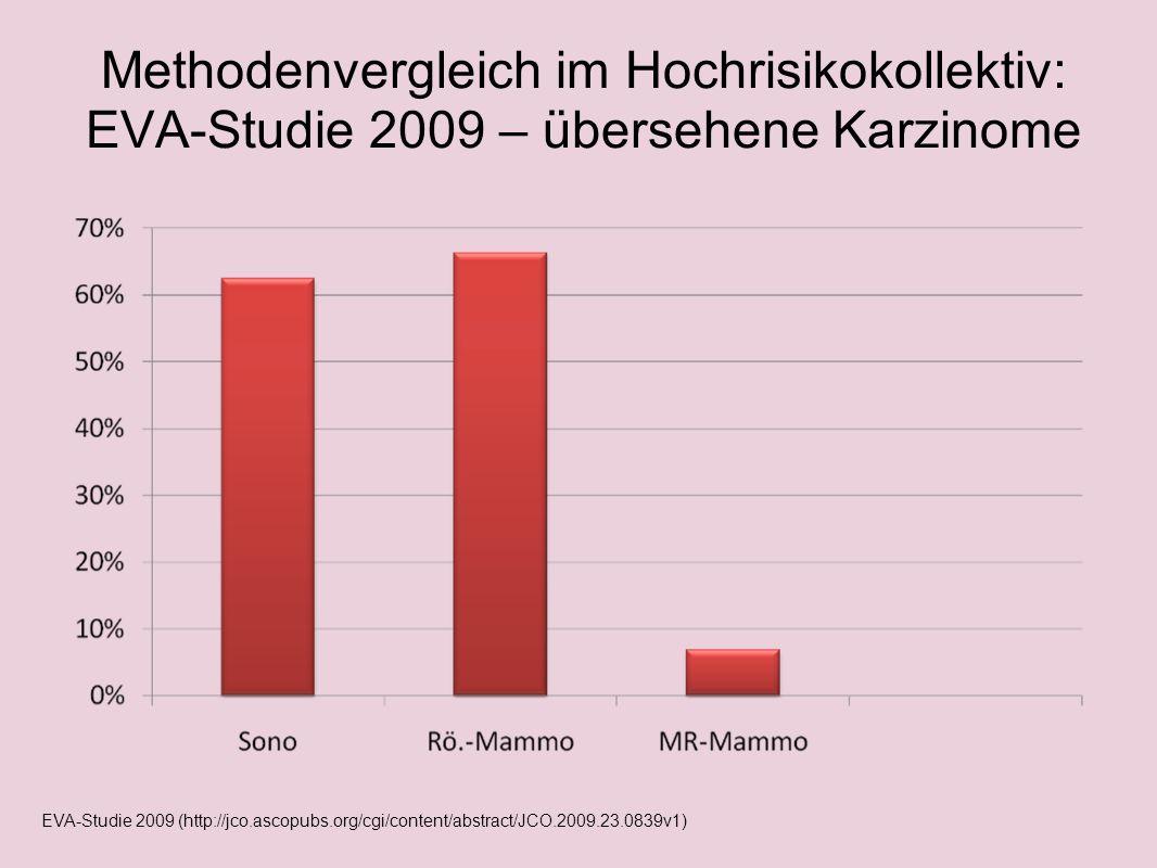 Methodenvergleich im Hochrisikokollektiv: EVA-Studie 2009 – übersehene Karzinome EVA-Studie 2009 (http://jco.ascopubs.org/cgi/content/abstract/JCO.200
