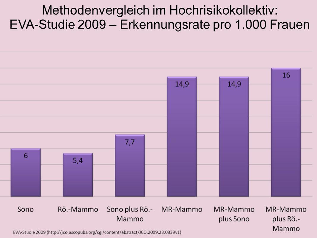 Methodenvergleich im Hochrisikokollektiv: EVA-Studie 2009 – ppV (positiver Vorhersagewert) EVA-Studie 2009 (http://jco.ascopubs.org/cgi/content/abstract/JCO.2009.23.0839v1)