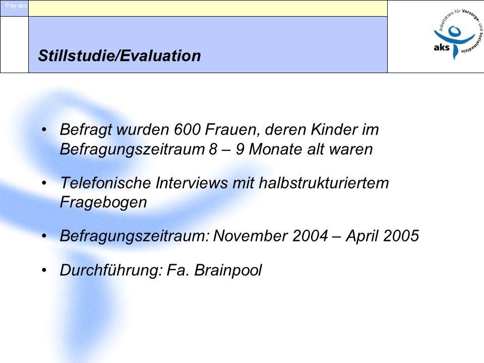 by aks Stillstudie/Evaluation Befragt wurden 600 Frauen, deren Kinder im Befragungszeitraum 8 – 9 Monate alt waren Telefonische Interviews mit halbstr
