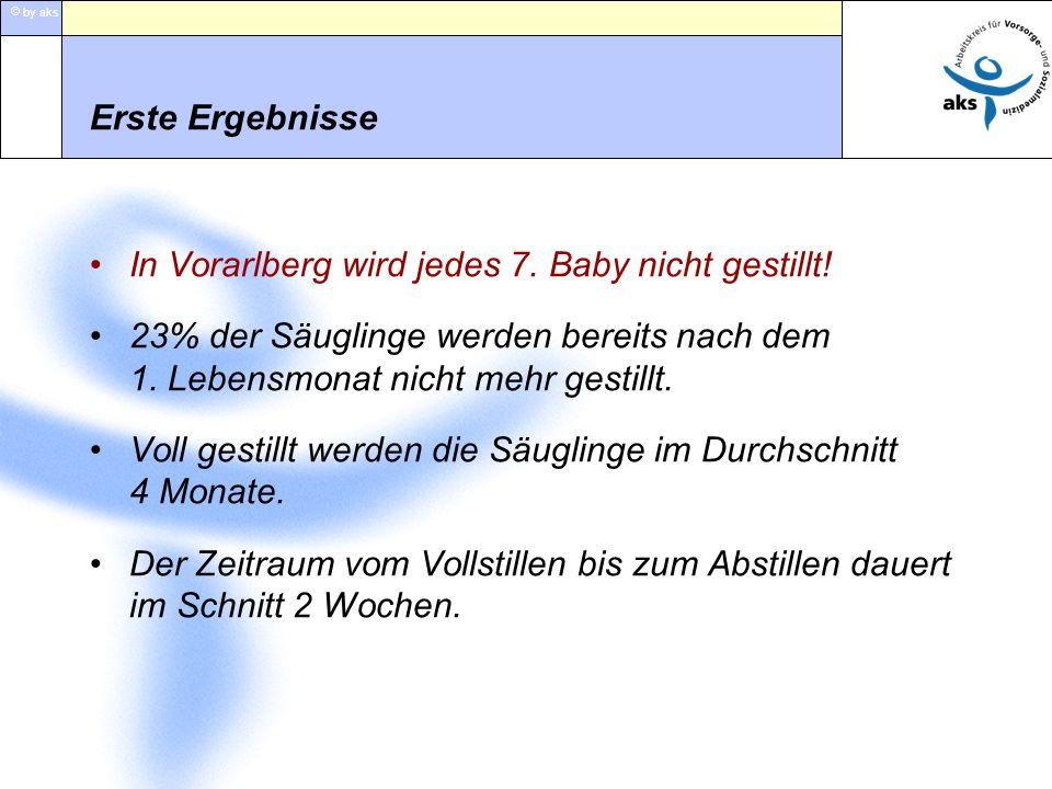 by aks Erste Ergebnisse In Vorarlberg wird jedes 7. Baby nicht gestillt! 23% der Säuglinge werden bereits nach dem 1. Lebensmonat nicht mehr gestillt.