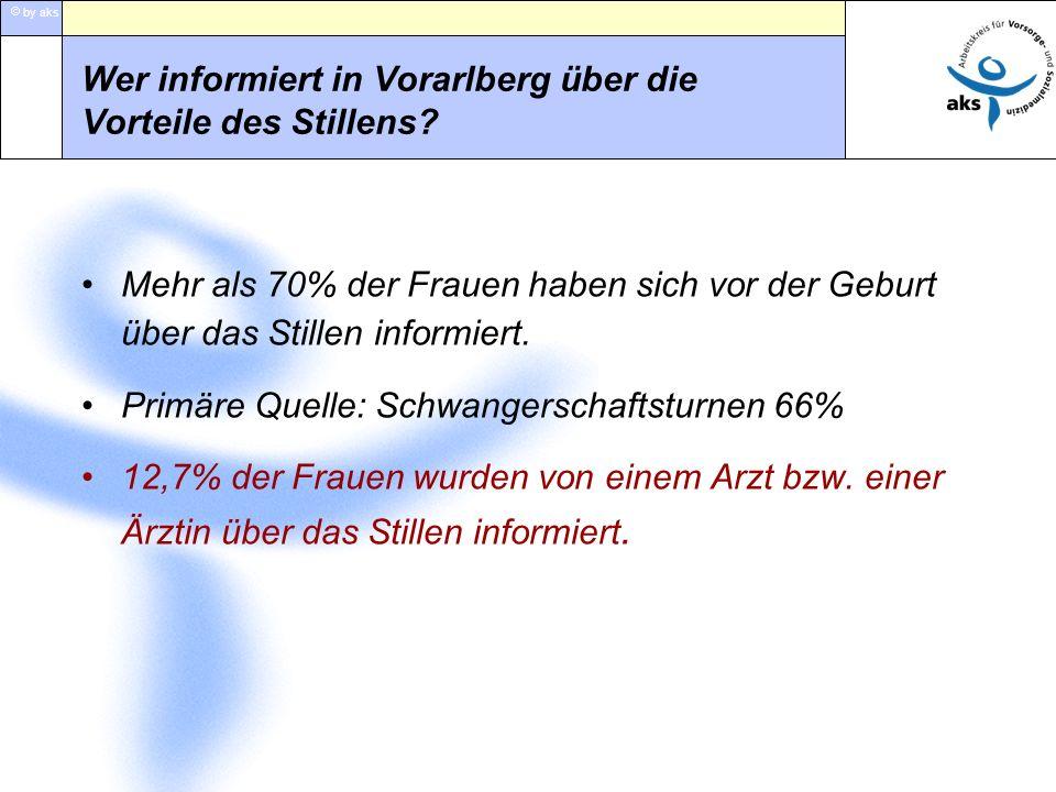 by aks Wer informiert in Vorarlberg über die Vorteile des Stillens? Mehr als 70% der Frauen haben sich vor der Geburt über das Stillen informiert. Pri