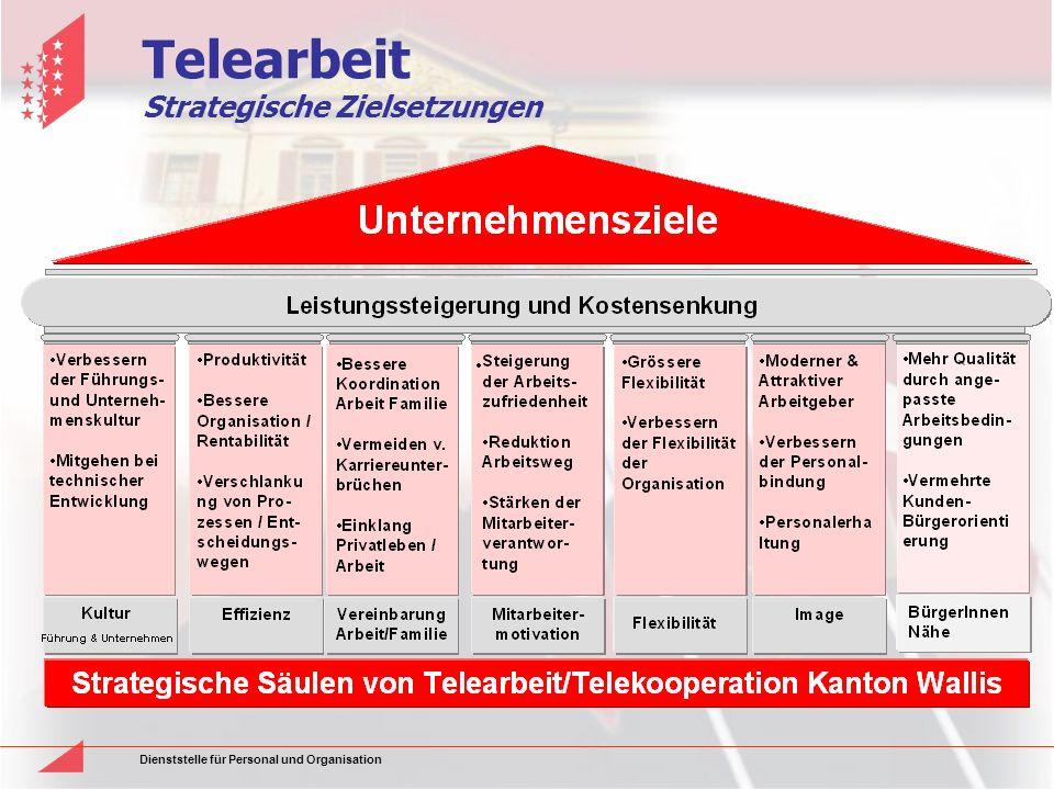 Dienststelle für Personal und Organisation Telearbeit Strategische Zielsetzungen