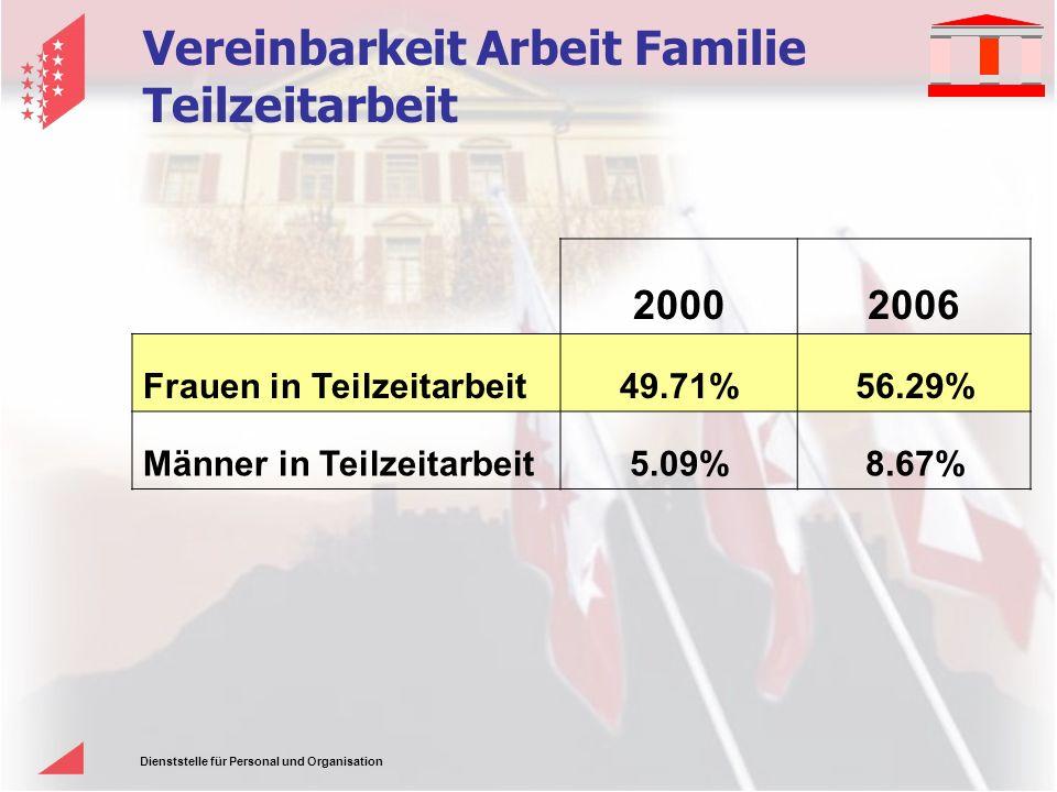 Dienststelle für Personal und Organisation Vereinbarkeit Arbeit Familie Teilzeitarbeit 20002006 Frauen in Teilzeitarbeit49.71%56.29% Männer in Teilzeitarbeit5.09%8.67%