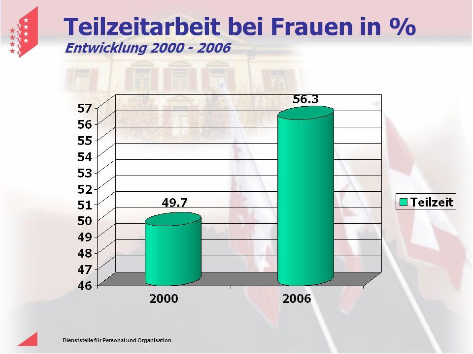 Dienststelle für Personal und Organisation Teilzeitarbeit bei Frauen in % Entwicklung 2000 - 2006