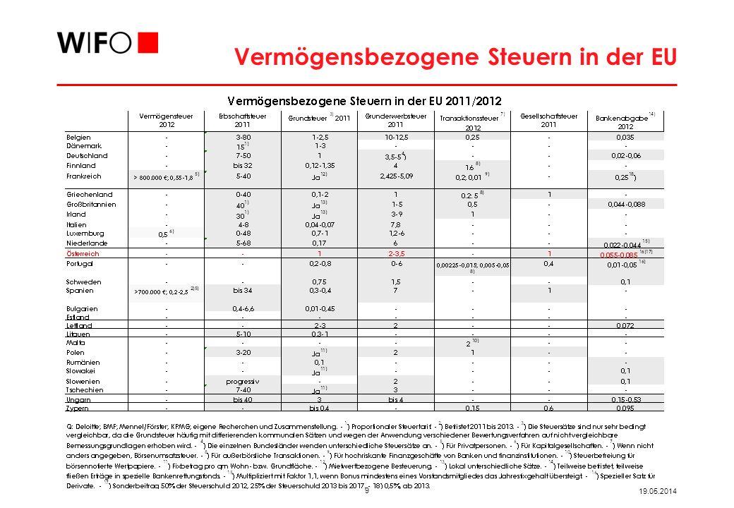 9 19.05.2014 Vermögensbezogene Steuern in der EU