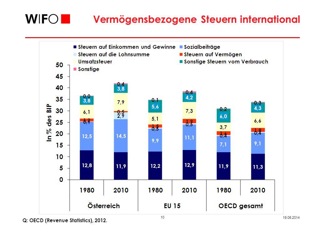10 19.05.2014 Vermögensbezogene Steuern international Q: OECD (Revenue Statistics), 2012.
