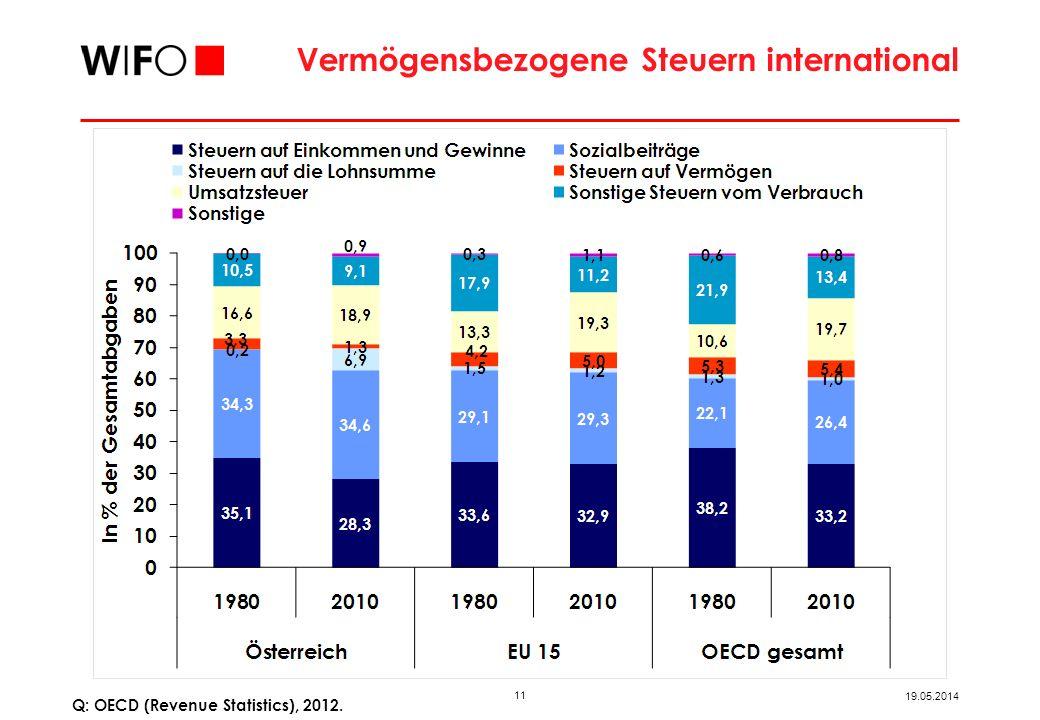 11 19.05.2014 Vermögensbezogene Steuern international Q: OECD (Revenue Statistics), 2012.