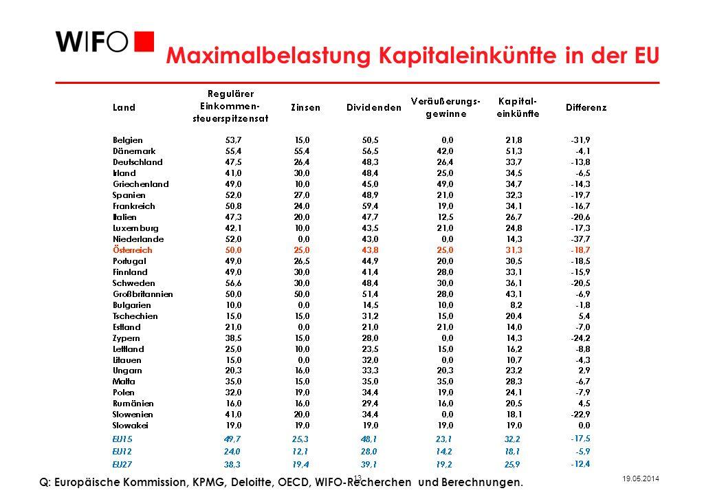 13 19.05.2014 Maximalbelastung Kapitaleinkünfte in der EU Q: Europäische Kommission, KPMG, Deloitte, OECD, WIFO-Recherchen und Berechnungen.