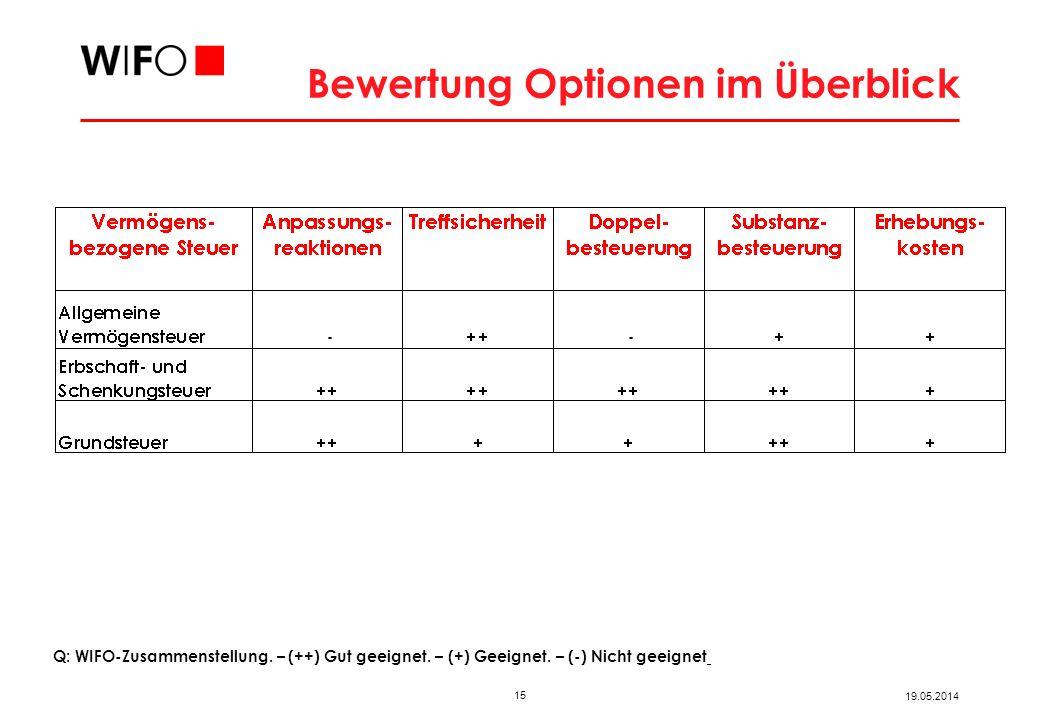 15 19.05.2014 Bewertung Optionen im Überblick Q: WIFO-Zusammenstellung. – (++) Gut geeignet. – (+) Geeignet. – (-) Nicht geeignet
