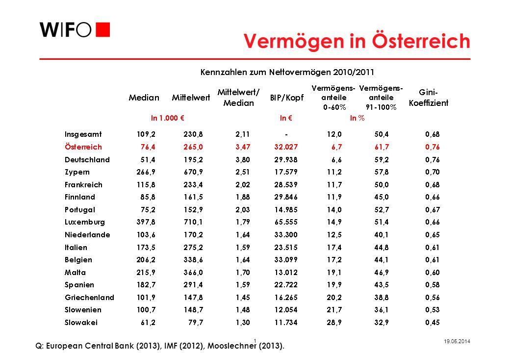 1 19.05.2014 Vermögen in Österreich Q: European Central Bank (2013), IMF (2012), Mooslechner (2013).
