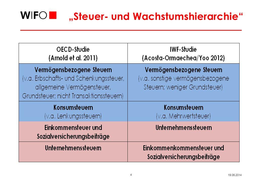 4 19.05.2014 Steuer- und Wachstumshierarchie