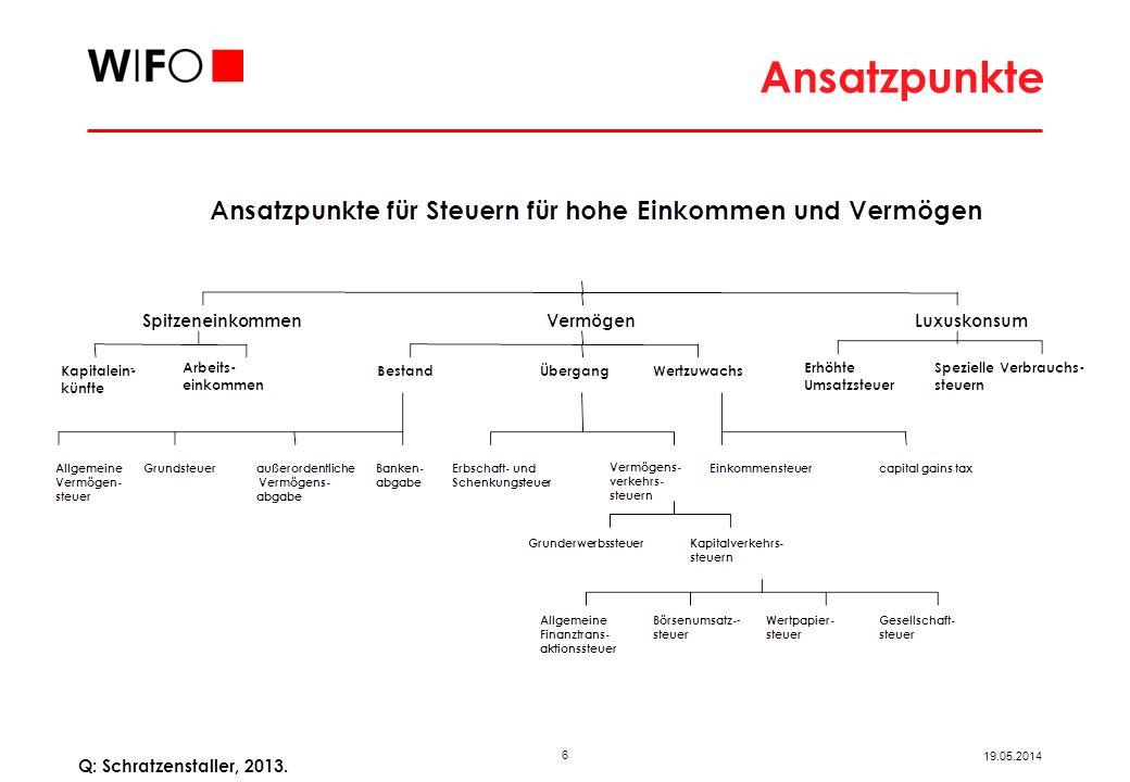 6 19.05.2014 Q: Schratzenstaller, 2013. Ansatzpunkte