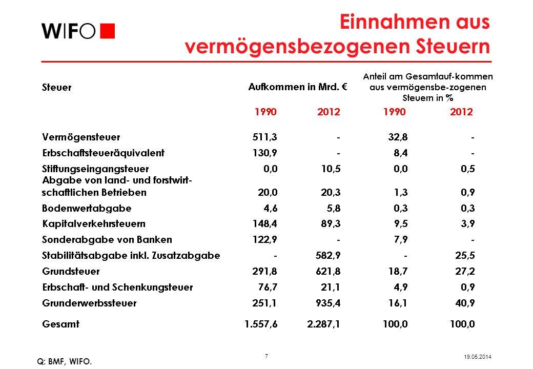 7 19.05.2014 Einnahmen aus vermögensbezogenen Steuern Q: BMF, WIFO.