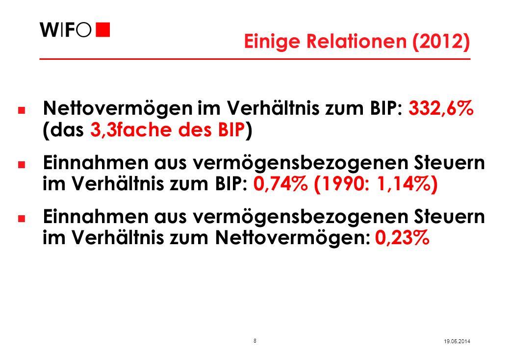 8 19.05.2014 Einige Relationen (2012) Nettovermögen im Verhältnis zum BIP: 332,6% (das 3,3fache des BIP) Einnahmen aus vermögensbezogenen Steuern im V