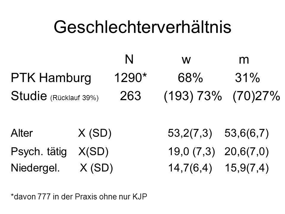 Geschlechterverhältnis Nwm PTK Hamburg 1290* 68% 31% Studie (Rücklauf 39%) 263 (193) 73% (70)27% Alter X (SD) 53,2(7,3) 53,6(6,7) Psych. tätig X(SD) 1