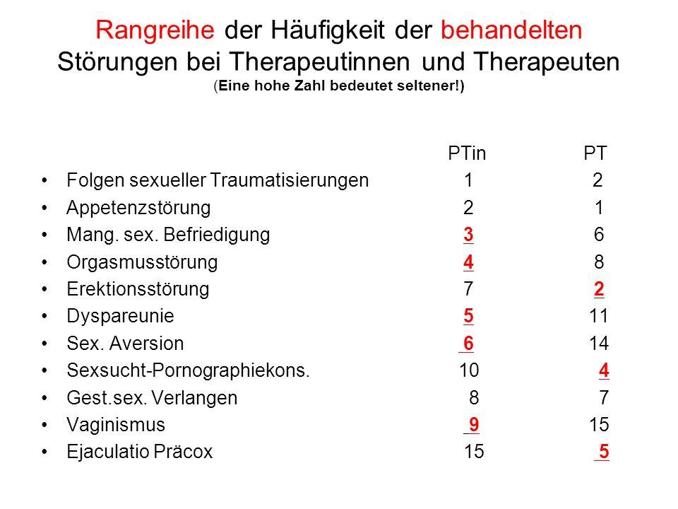 Rangreihe der Häufigkeit der behandelten Störungen bei Therapeutinnen und Therapeuten (Eine hohe Zahl bedeutet seltener!) PTin PT Folgen sexueller Tra