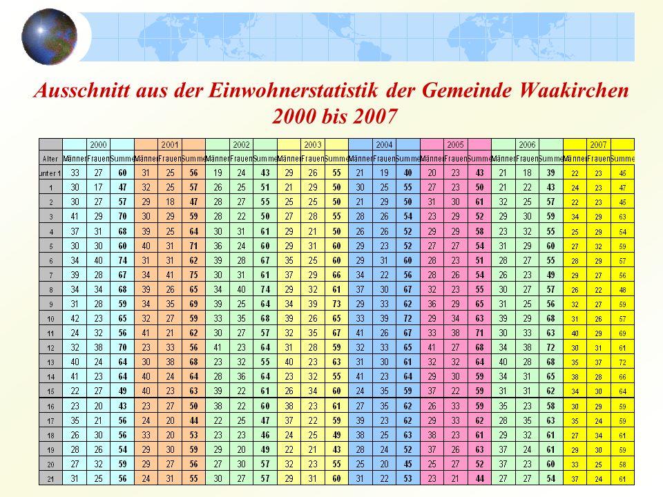 Waakirchen 2006 Deutschland 2006 Bevölkerungsaufbau Waakirchen/Deutschland
