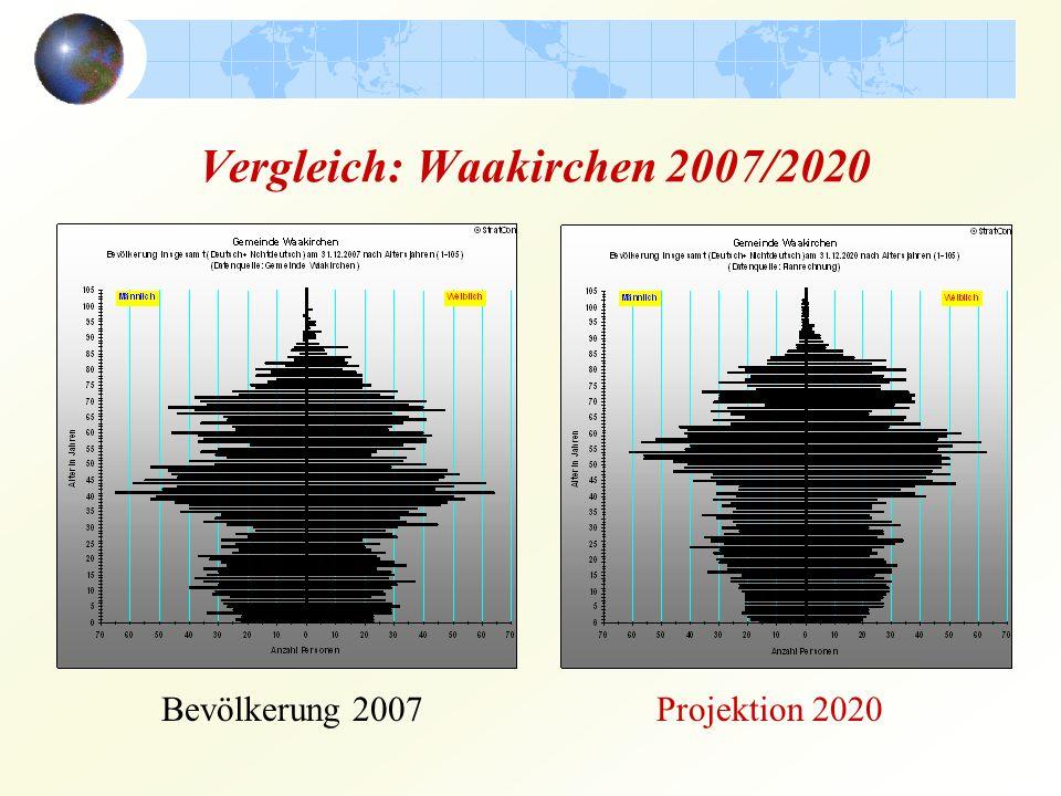 Vergleich: Waakirchen 2007/2020 Bevölkerung 2007Projektion 2020