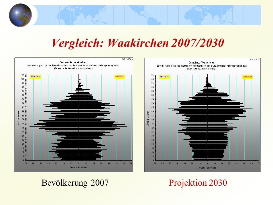 Vergleich: Waakirchen 2007/2030 Bevölkerung 2007Projektion 2030