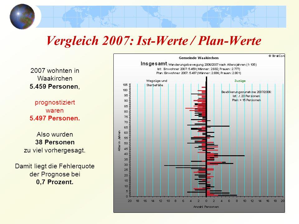 Vergleich 2006: Ist-Werte / Plan-Werte 2006 wohnten in Waakirchen 5.482 Personen, prognostiziert waren 5.438 Personen.