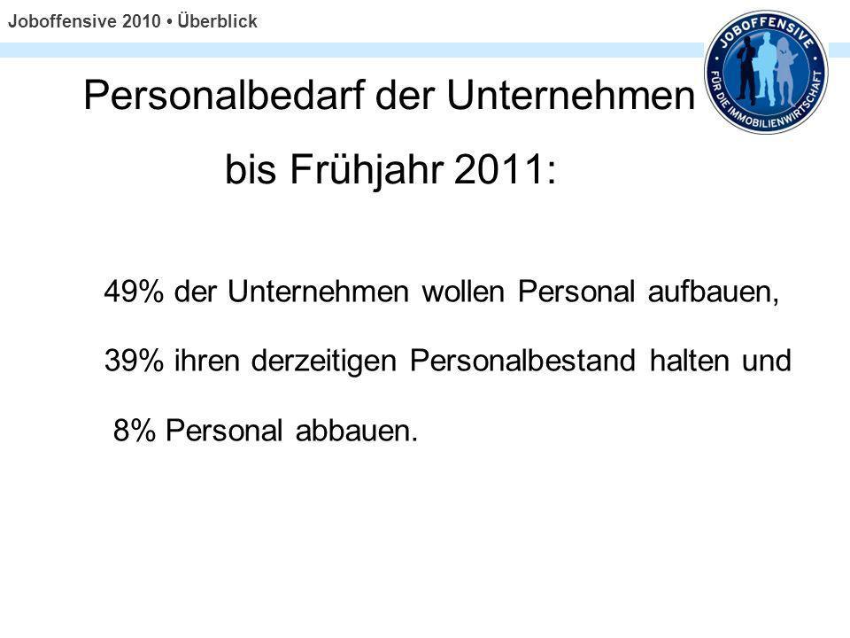 Personalbedarf der Unternehmen bis Frühjahr 2011: 49% der Unternehmen wollen Personal aufbauen, 39% ihren derzeitigen Personalbestand halten und 8% Pe