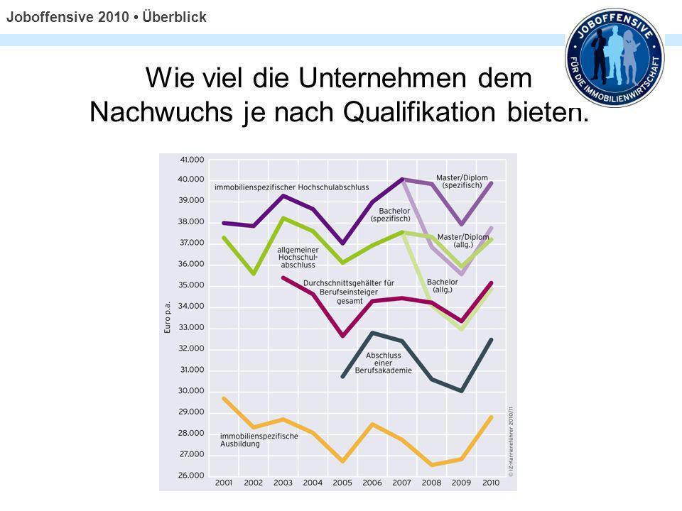 Wie viel die Unternehmen dem Nachwuchs je nach Qualifikation bieten. Joboffensive 2010 Überblick