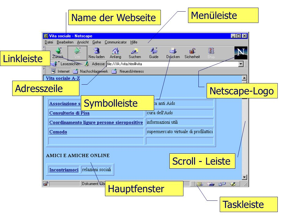 Communicator von Netscape Name der Webseite Menüleiste Symbolleiste Adresszeile Linkleiste Hauptfenster Taskleiste Scroll - Leiste Netscape-Logo