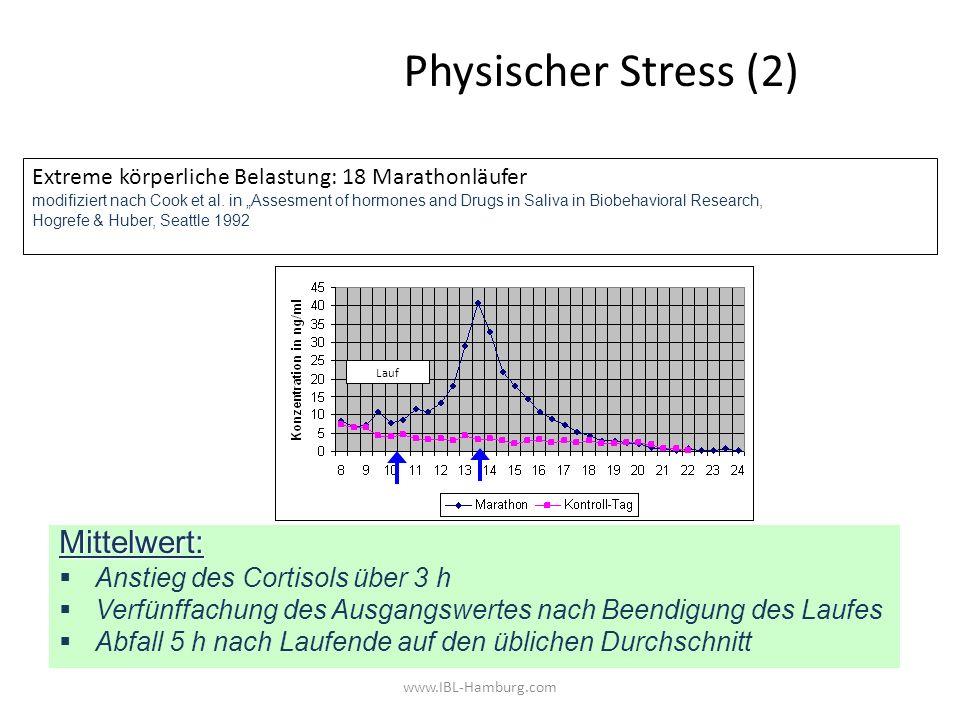 www.IBL-Hamburg.com Physischer Stress (2) Mittelwert: Anstieg des Cortisols über 3 h Verfünffachung des Ausgangswertes nach Beendigung des Laufes Abfa
