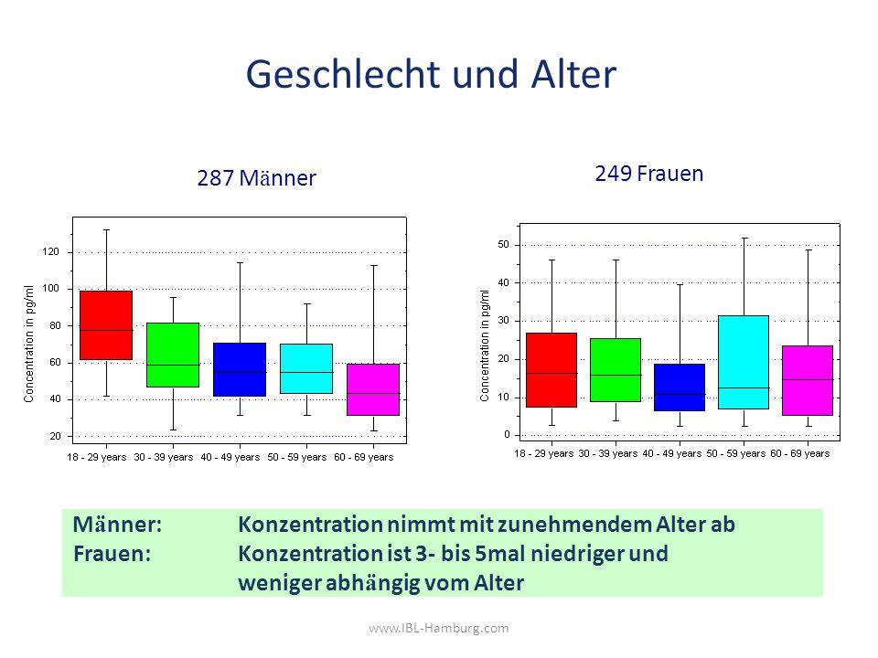 M ä nner: Konzentration nimmt mit zunehmendem Alter ab Frauen: Konzentration ist 3- bis 5mal niedriger und weniger abh ä ngig vom Alter 287 M ä nner 249 Frauen Geschlecht und Alter