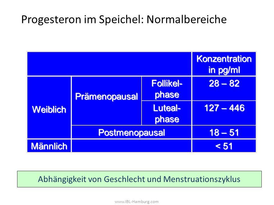 www.IBL-Hamburg.com Progesteron im Speichel: Normalbereiche Konzentration in pg/ml WeiblichPrämenopausal Follikel- phase 28 – 82 Luteal- phase 127 – 446 Postmenopausal 18 – 51 Männlich < 51 Abhängigkeit von Geschlecht und Menstruationszyklus