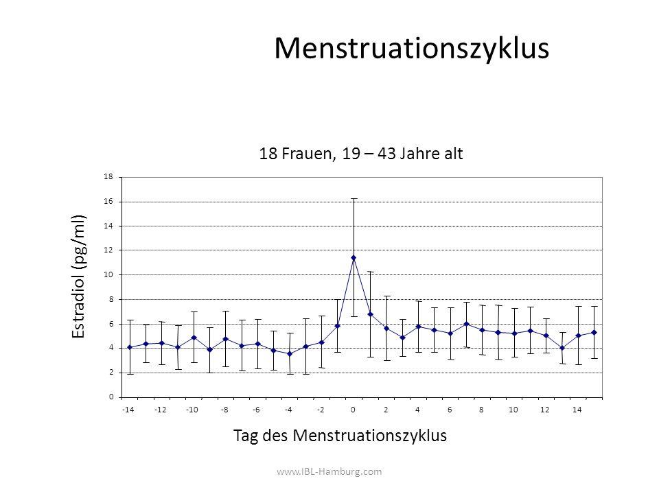 www.IBL-Hamburg.com Menstruationszyklus 18 Frauen, 19 – 43 Jahre alt 0 2 4 6 8 10 12 14 16 18 -14-12-10-8-6-4-202468101214 Tag des Menstruationszyklus