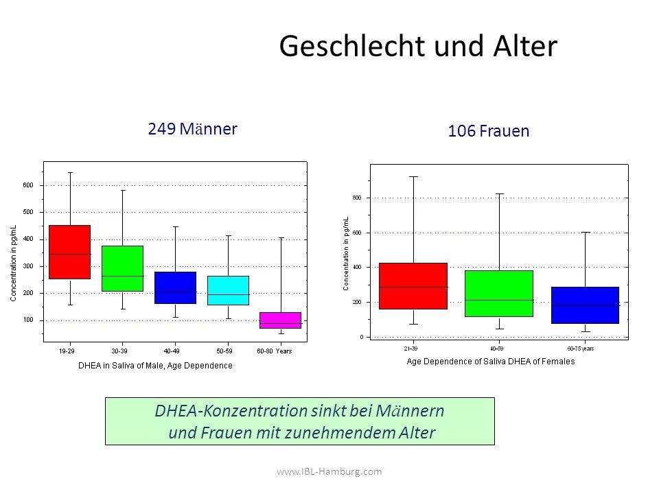 www.IBL-Hamburg.com Geschlecht und Alter DHEA-Konzentration sinkt bei M ä nnern und Frauen mit zunehmendem Alter 249 M ä nner 106 Frauen