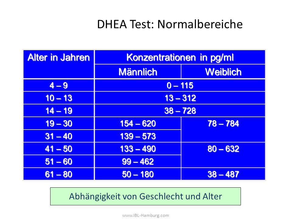 www.IBL-Hamburg.com DHEA Test: Normalbereiche Alter in Jahren Konzentrationen in pg/ml MännlichWeiblich 4 – 9 0 – 115 10 – 13 13 – 312 14 – 19 38 – 728 19 – 30 154 – 620 78 – 784 31 – 40 139 – 573 41 – 50 133 – 490 80 – 632 51 – 60 99 – 462 61 – 80 50 – 180 38 – 487 Abhängigkeit von Geschlecht und Alter
