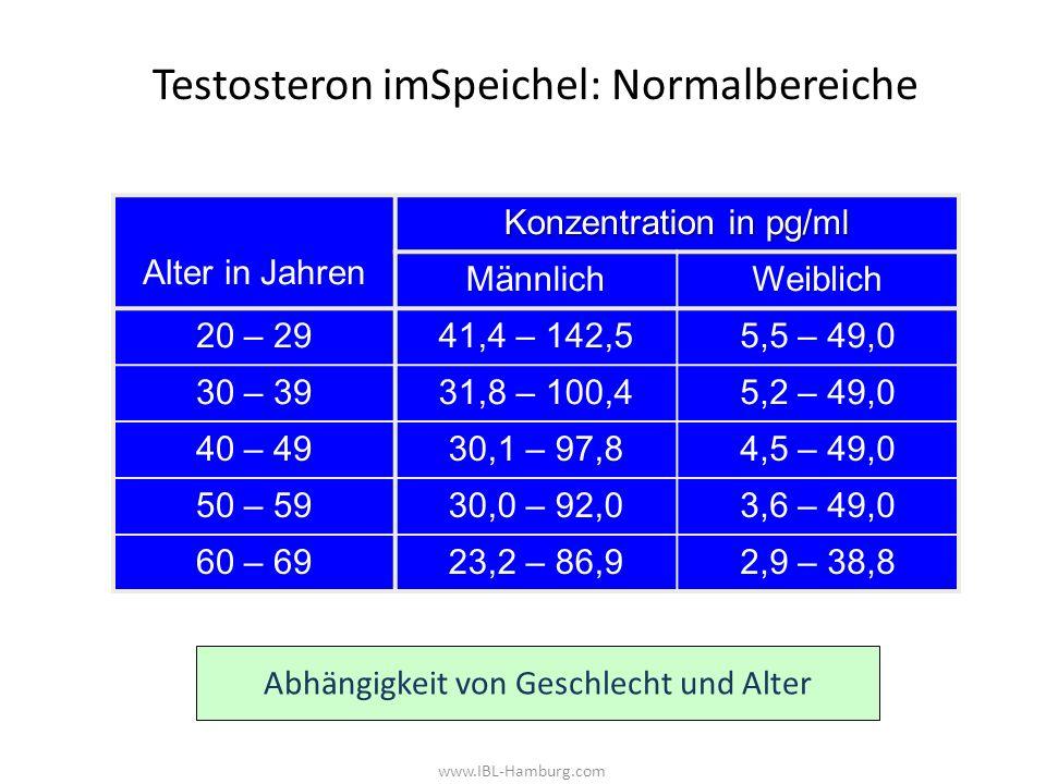 www.IBL-Hamburg.com Testosteron imSpeichel: Normalbereiche Alter in Jahren Konzentration in pg/ml MännlichWeiblich 20 – 2941,4 – 142,55,5 – 49,0 30 – 3931,8 – 100,45,2 – 49,0 40 – 4930,1 – 97,84,5 – 49,0 50 – 5930,0 – 92,03,6 – 49,0 60 – 6923,2 – 86,92,9 – 38,8 Abhängigkeit von Geschlecht und Alter