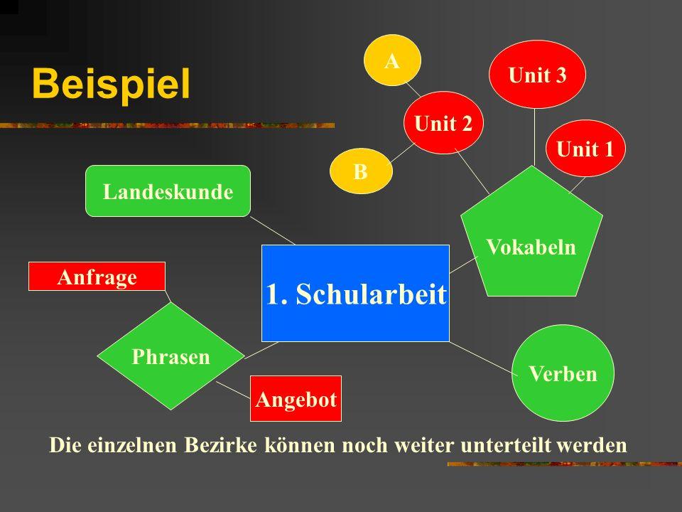 Beispiel 1. Schularbeit Verben Landeskunde Phrasen Vokabeln Die einzelnen Bezirke können noch weiter unterteilt werden Unit 2 Unit 1 Unit 3 Anfrage An