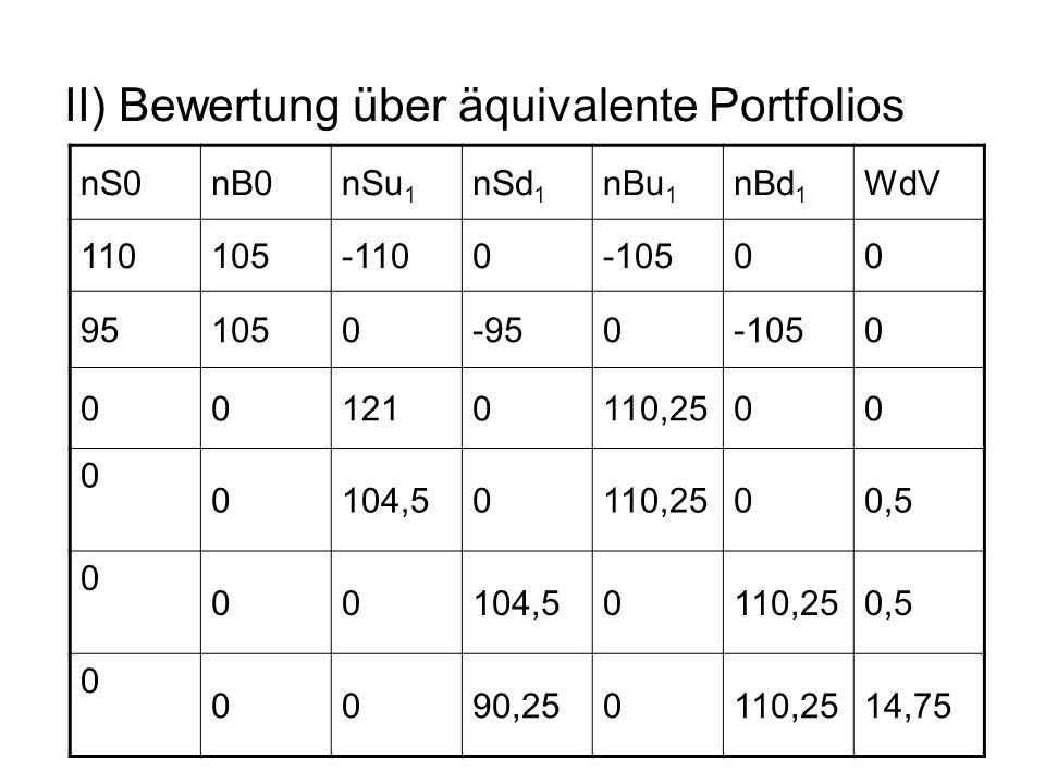 II) Bewertung über äquivalente Portfolios nS0nB0nSu 1 nSd 1 nBu 1 nBd 1 WdV 110105-1100-10500 951050-950-1050 001210110,2500 0 0104,50110,2500,5 0 001