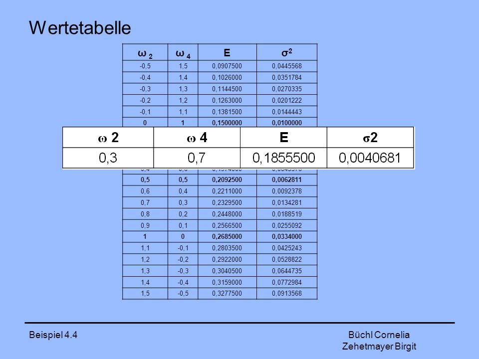 Beispiel 4.4 Büchl Cornelia Zehetmayer Birgit Wertetabelle ω 2 ω 4 Eσ2σ2 -0,51,50,09075000,0445568 -0,41,40,10260000,0351784 -0,31,30,11445000,0270335