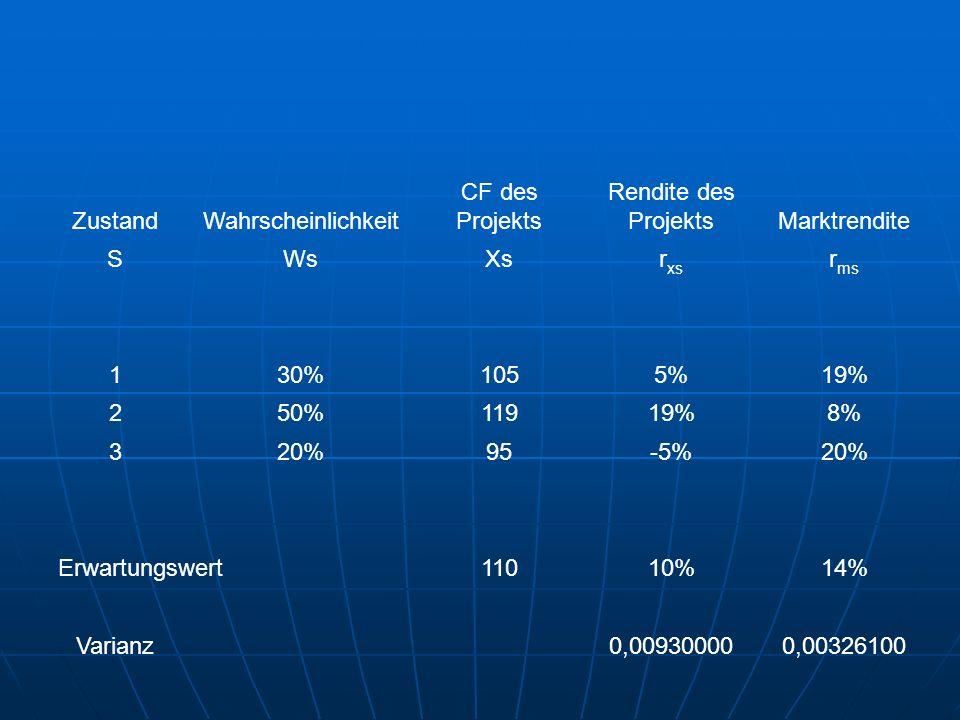 ZustandWahrscheinlichkeit CF des Projekts Rendite des ProjektsMarktrendite SWsXsr xs r ms 130%1055%19% 250%11919%8% 320%95-5%20% Erwartungswert11010%14% Varianz0,009300000,00326100