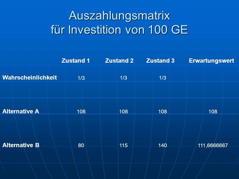 Auszahlungsmatrix für Investition von 100 GE Zustand 1Zustand 2Zustand 3Erwartungswert Wahrscheinlichkeit 1/3 Alternative A 108 Alternative B 80115140