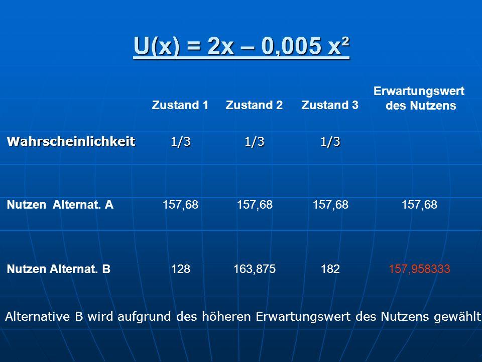 Sicherheitsäquivalent E[U(x)] = 2x´ - 0,005 x´² 157,9583 = 2x´ - 0,005 x´² x´ 1 = 108,3030353 x´ 2 = 291,6969647 Alternative A müsste eine Auszahlung von ~ 108,3 generieren, um zu Alternative B indifferent zu sein.