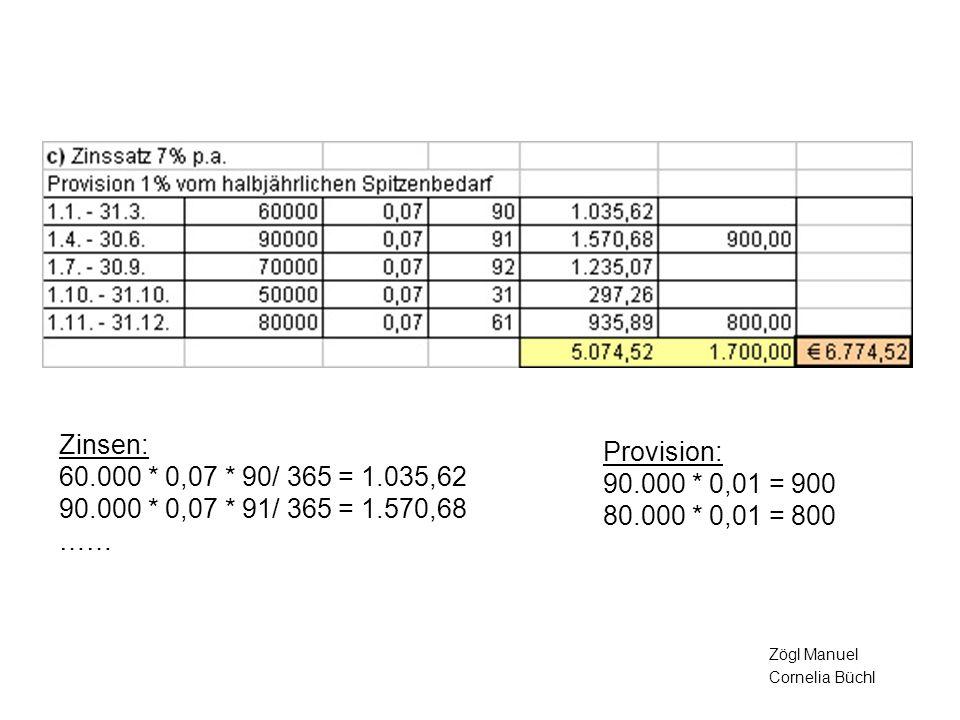 Zinsen: 60.000 * 0,07 * 90/ 365 = 1.035,62 90.000 * 0,07 * 91/ 365 = 1.570,68 …… Provision: 90.000 * 0,01 = 900 80.000 * 0,01 = 800 Zögl Manuel Cornel