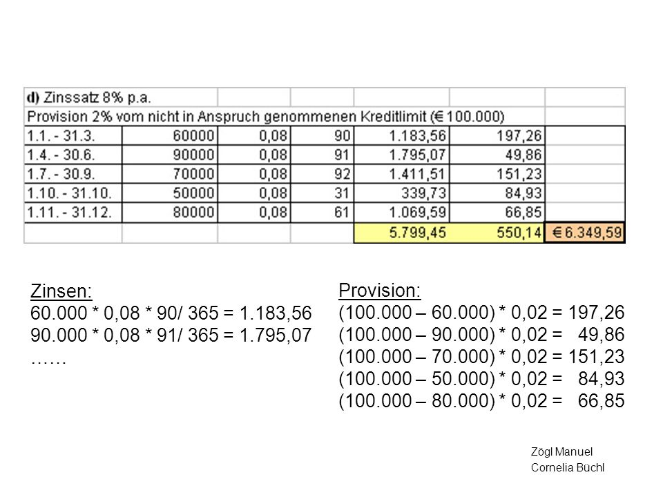 Zinsen: 60.000 * 0,08 * 90/ 365 = 1.183,56 90.000 * 0,08 * 91/ 365 = 1.795,07 …… Provision: (100.000 – 60.000) * 0,02 = 197,26 (100.000 – 90.000) * 0,02 = 49,86 (100.000 – 70.000) * 0,02 = 151,23 (100.000 – 50.000) * 0,02 = 84,93 (100.000 – 80.000) * 0,02 = 66,85 Zögl Manuel Cornelia Büchl
