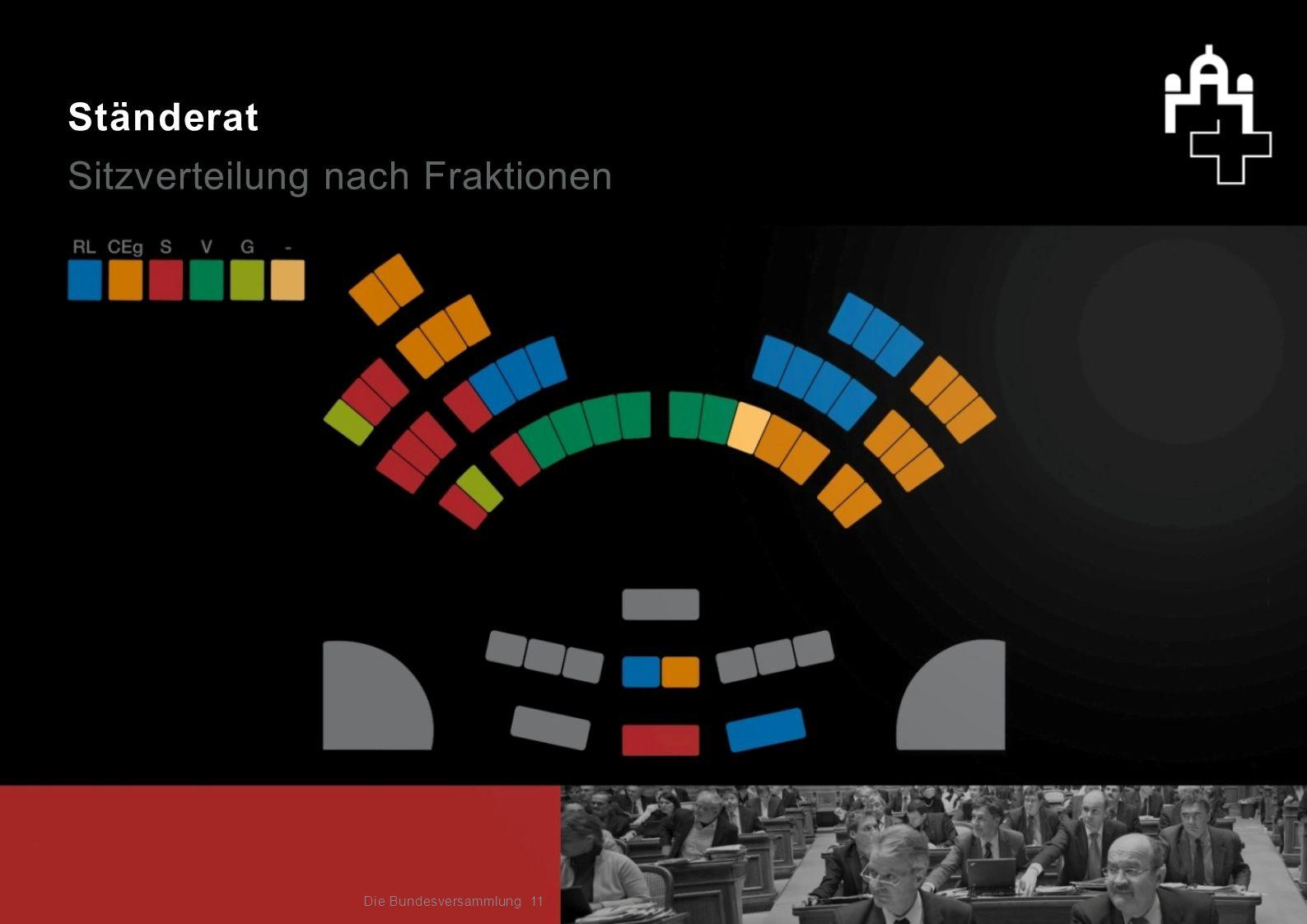 Ständerat Sitzverteilung nach Fraktionen 11Die Bundesversammlung