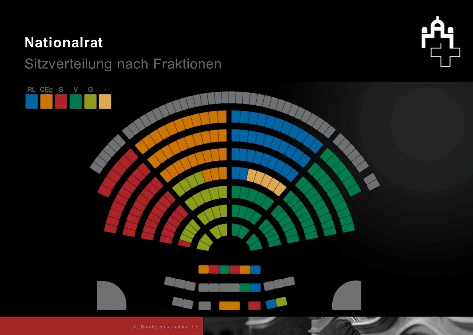 Nationalrat Sitzverteilung nach Fraktionen 06Die Bundesversammlung