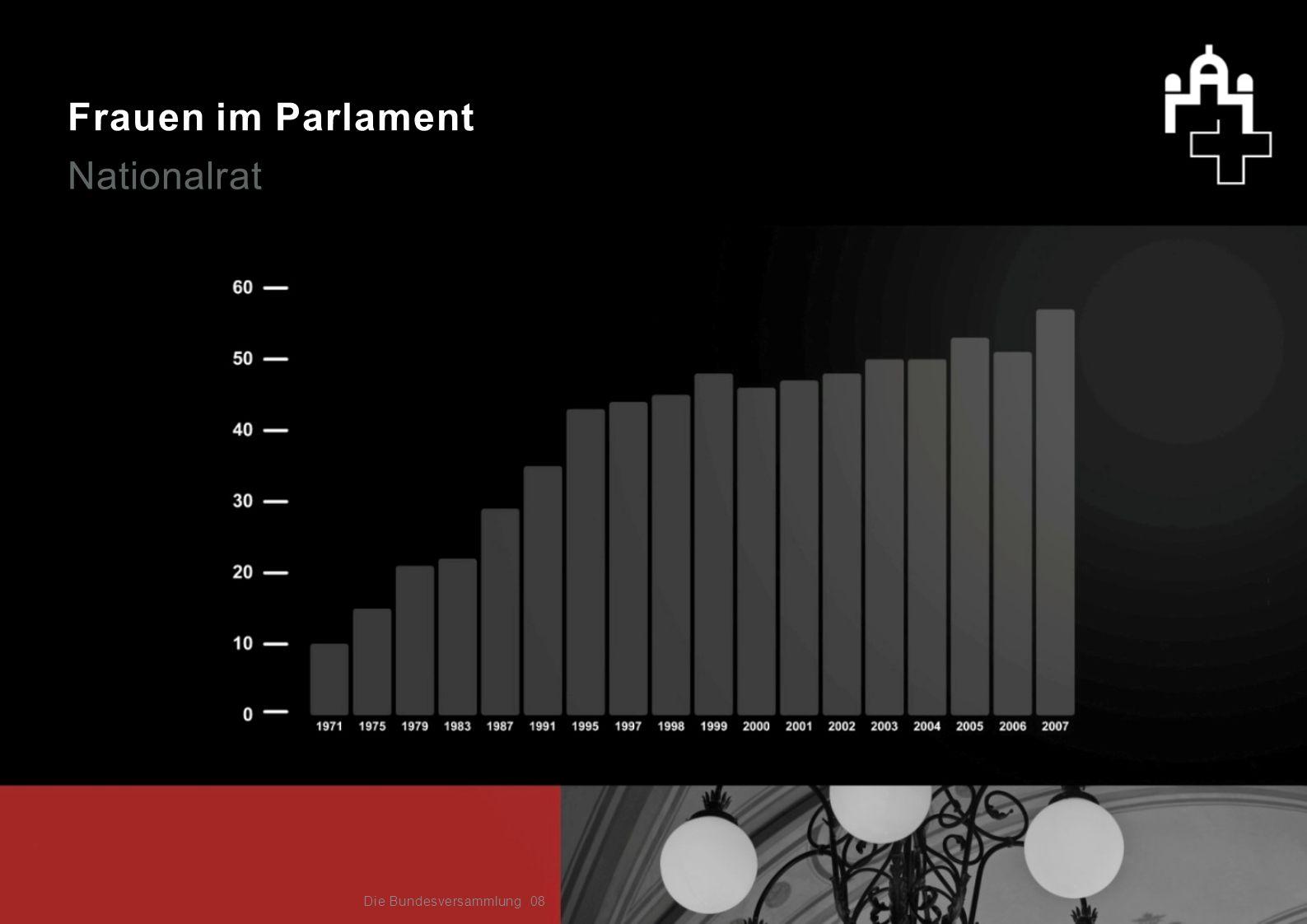 Frauen im Parlament Nationalrat 08Die Bundesversammlung