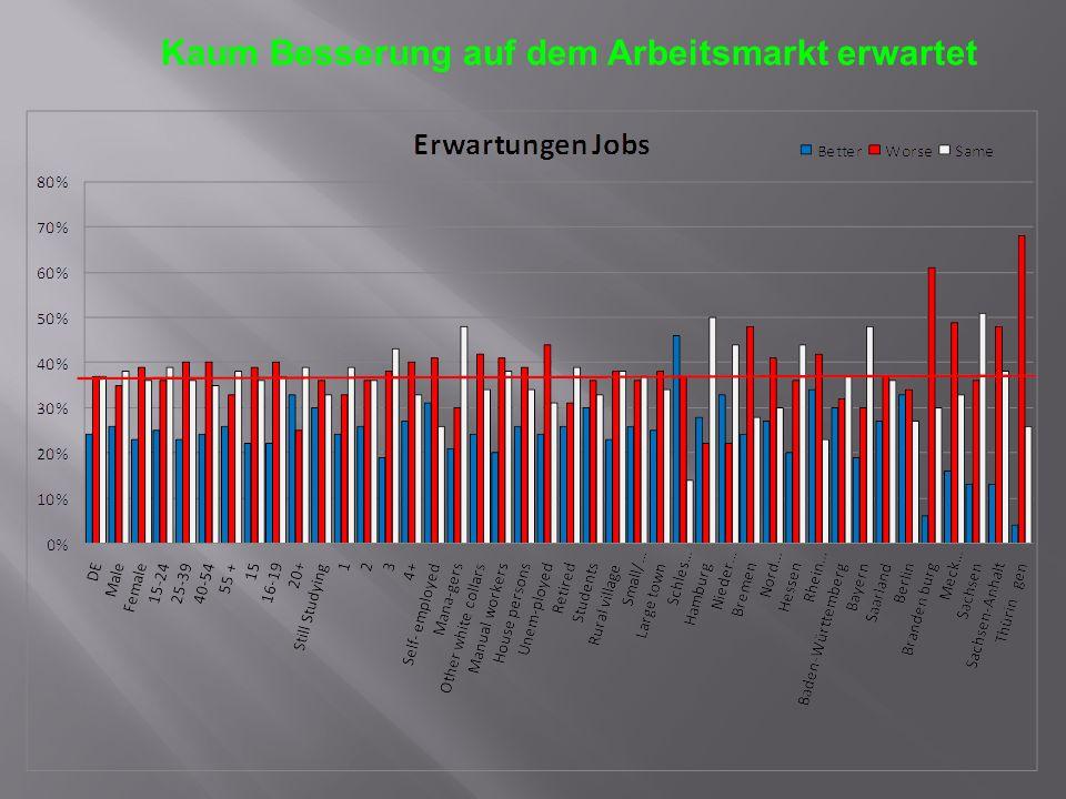 Kaum Besserung auf dem Arbeitsmarkt erwartet