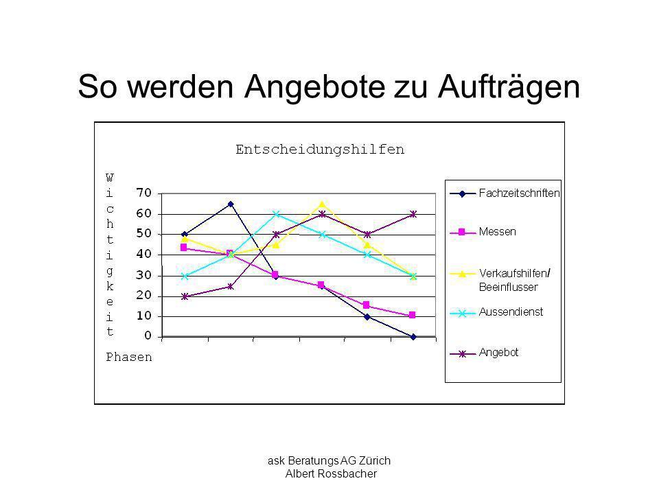 ask Beratungs AG Zürich Albert Rossbacher So werden Angebote zu Aufträgen Wichtigkeit des Angebotes bei den Entscheidungskriterien 0 20 40 60 80 Angebots eingang techn.