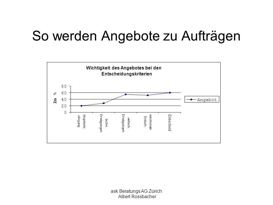 ask Beratungs AG Zürich Albert Rossbacher So werden Angebote zu Aufträgen Wichtigkeit des Angebotes bei den Entscheidungskriterien 0 20 40 60 80 Angeb